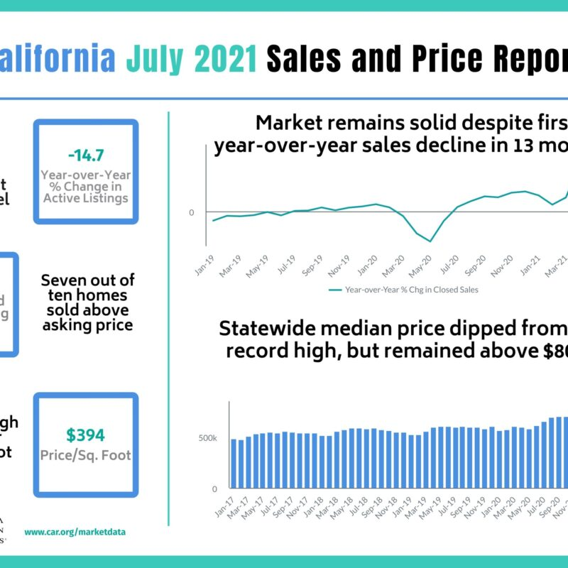 California housing market continues to normalize as home sales and prices curb in July, C.A.R. reports